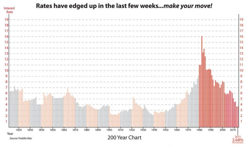 200 years of interest rates - Terri Woods