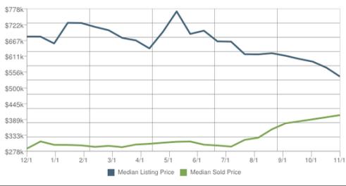 95076 Price Trends 11.16.2013
