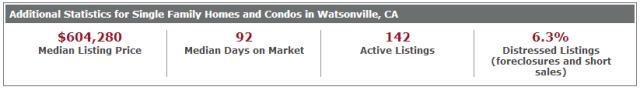 Additional stats Watsonville 11.16.2013