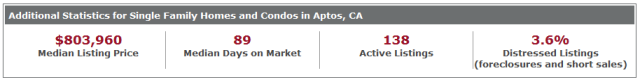 Aptos Additional Stats 12.1.13