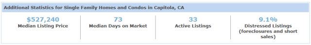 Capitola Addtional Stats 12.1.13