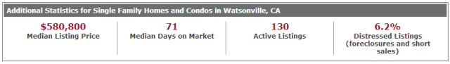 Watsonville Stats 12.1.2013