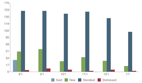 Aptos Sales Price Avg 2013