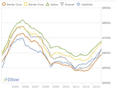 Santa Cruz County Stats