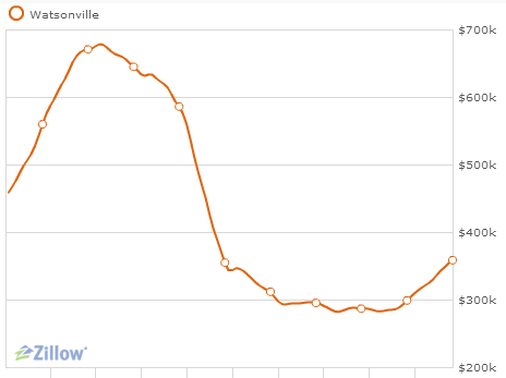 Watsonville 10 yr housing price trend Zillow graph