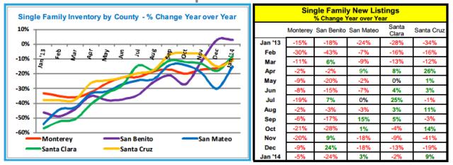 MLS Listings Stats 2.11.2014 (2)