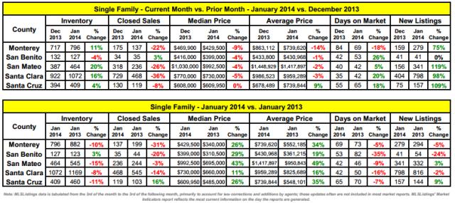 MLS Listings Stats 2.11.2014 housing
