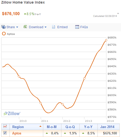Aptos Zillow Stats through 3.1.2014