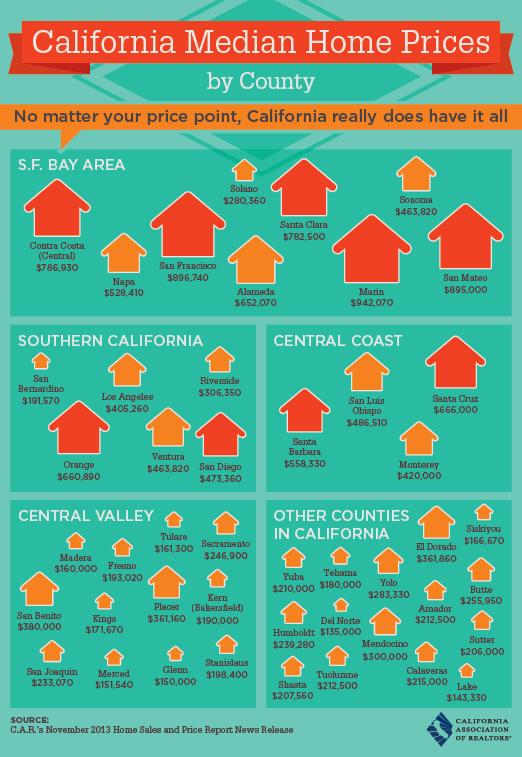 CaliforniaMedianHomePricesByCounty2014 onecoolthing